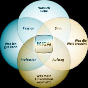 Was gibt deinem Leben Sinn? Finde deinen Ikigai!